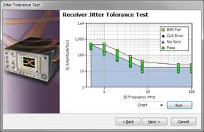 泰克推出功能完善的USB 3.1一致性测试解决方案