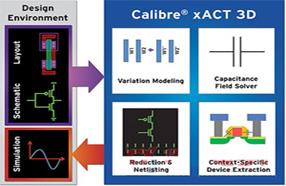 Mentor Graphics推出全新寄生电路参数提取平台Calibre xACT
