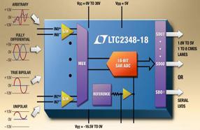 Linear发布18位、8通道同时采样逐次逼近寄存器ADC LTC2348-18