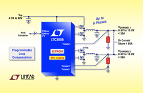 Linear新款 DC/DC 控制器具可编程环路补偿,适合对输入电压范围需求大的恶劣环境
