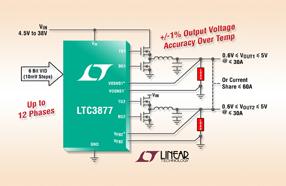 Linear新款 DC/DC 控制器 LTC3877具6位电压识别,适用于输入电压要求严格的应用