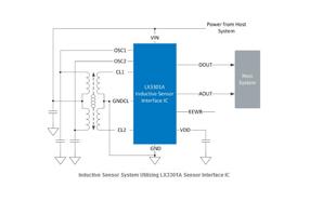 美高森美推出首款利用PCB的线性可变差动变压器架构实现的感应传感器ICLX3301A