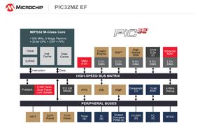 高性能低延迟:Microchip扩展高性能32位MCU系列,有助提高代码密度