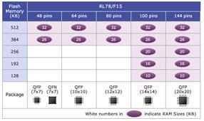 瑞萨电子推出汽车控制系统用RL78/F15族低功耗16位微控制器