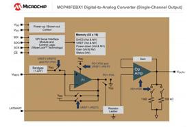 Microchip新型数模转换器集成EEPROM可在掉电时保留设置