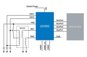 美高森美传感器接口集成电路LX3302基于感应传感技术,有更丰富的系统接口集
