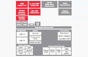 TI推出其Jacinto 6系列片上系统新成员--Jacinto 6 Entry DRA71x处理器