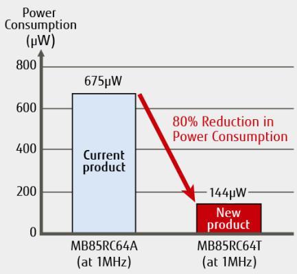 富士通推出具业界最佳运行功耗的64 Kbit FRAM