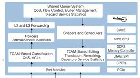 美高森美SparX-IV管理型以太网交换芯片系列新增最低功耗产品