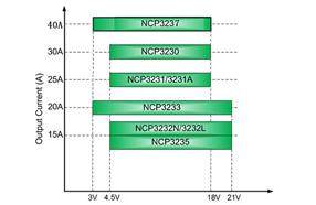 全集成的安森美全新降压调整器NCP323X具备宽输入和高能效