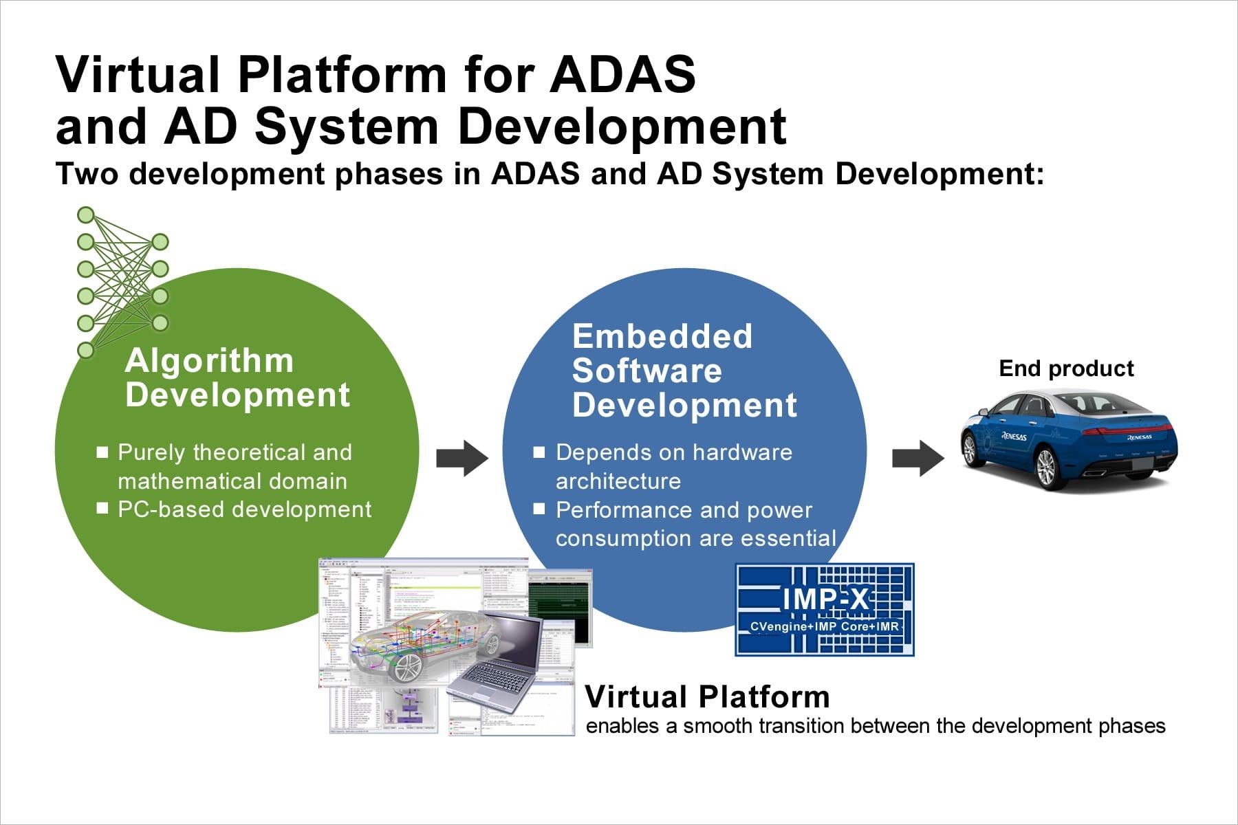 瑞萨电子和ASTC加快用于带R-Car V3M虚拟平台的智能摄像头的软件开发
