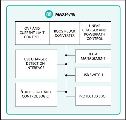 Maxim推出业内首款高效、高度集成的15W MAX14748 USB Type-C充电及充电器检测方案