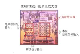 三重富士通半导体推出55nm CMOS毫米波制程设计套件