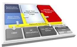 Xilinx推出革命性的新型自适应计算产品——ACAP
