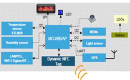 大联大友尚集团推出STM的NFC解决方案,可用于最新开发的智能计量表