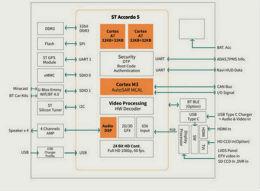 大联大推出基于ST技术的车联网智能影音及仪表显示解决方案