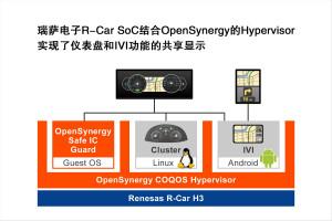 瑞萨电子与OpenSynergy合作,为Parrot Faurecia Automotive提供安全的多屏显示驾驶舱解决方案