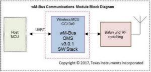 大联大世平集团推出TI低功耗无线M-Bus通信模组参考设计解决方案