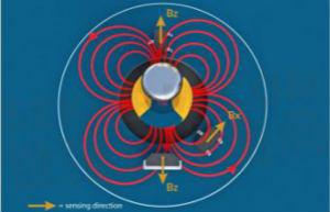 Melexis 宣布在整个磁性锁存器和开关产品组合中应用侧向感应技术