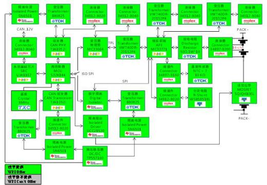大联大世平集团推出基于NXP的BMS一体机解决方案