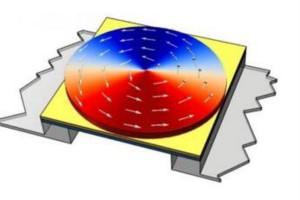研究者开发出涡旋状态磁性换能元件磁传感器