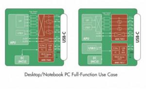 硅谷数模半导体推出第二代ANX74xx系列10 Gbps USB-C 重定时器