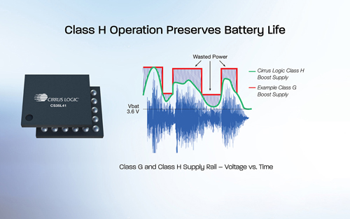 Cirrus Logic推出业内尺寸最小、功耗最低的智能升压音频放大器