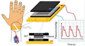 法国科学家利用复合泡沫材料制作薄电容式传感器