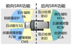中国电科发布77GHz-81GHz车载毫米波雷达