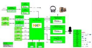 大联大世平集团推出基于NXP LPC55系列之电脑周边产品应用解决方案