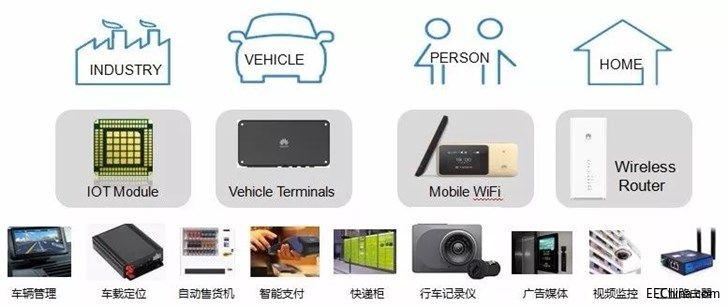 华为宣布向公开市场推出首款4G通信芯片Balong 711