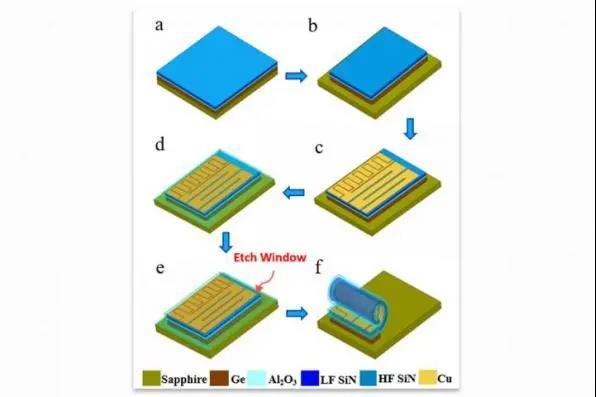 伊利諾伊大學香檳分校開發出一種滾動式2D濾波器