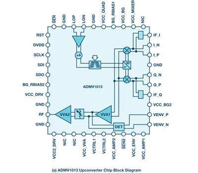 ADI公司推出了一对高集成的微波上下变频器ADMV1013 和 ADMV1014