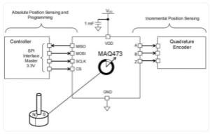 带ABZ增量和PWM输出的9位至14位MagAlpha汽车级角度传感器